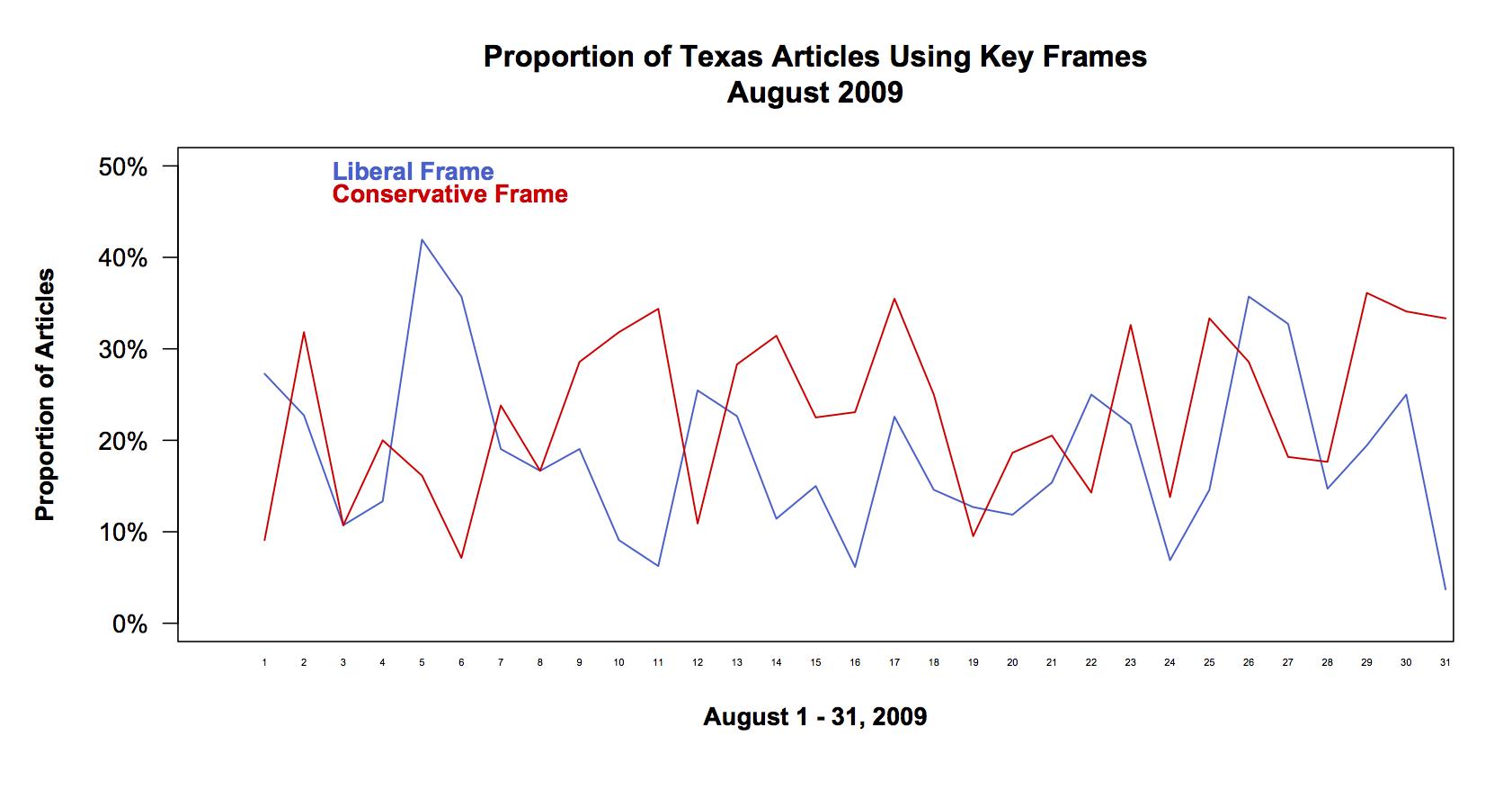 Prop TX key frames