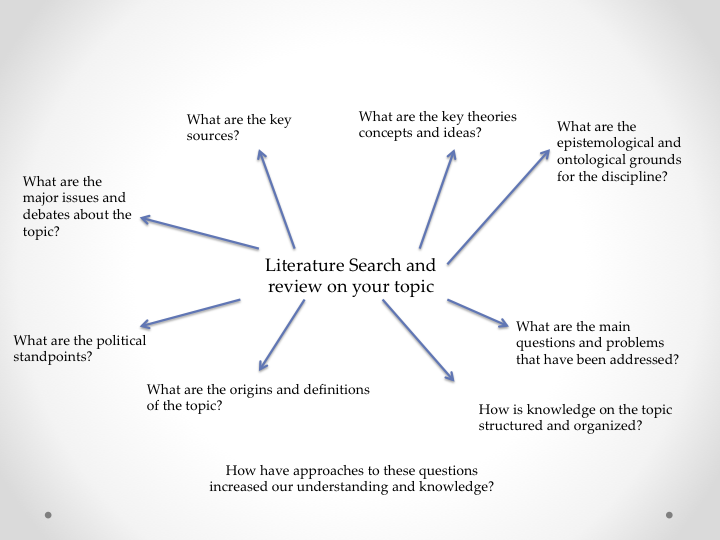 Exploration     research question  literature review